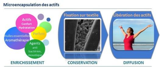 EuraTex : technologie de microencapsulation Euracli pour tissus parfumés et textiles fonctionnalisés